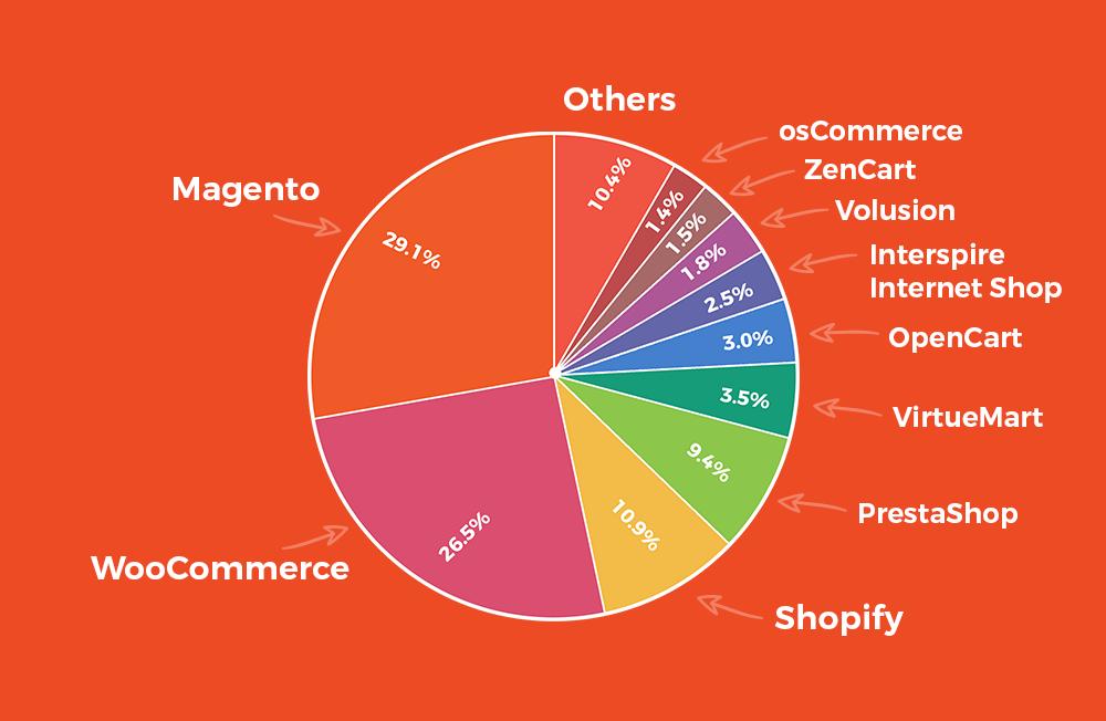 Najpopularniejsze platformy e-commerce
