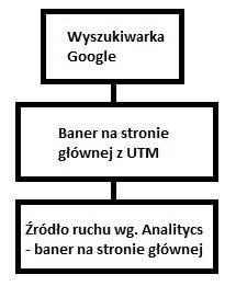 Schemat UTM z kampanią i linkowaniem wewnętrznym
