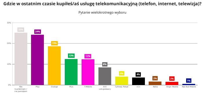 Gdzie w ostatnim czasie kupiłeś-aś usługę telekomunikacyjną (telefon, internet, telewizja)?