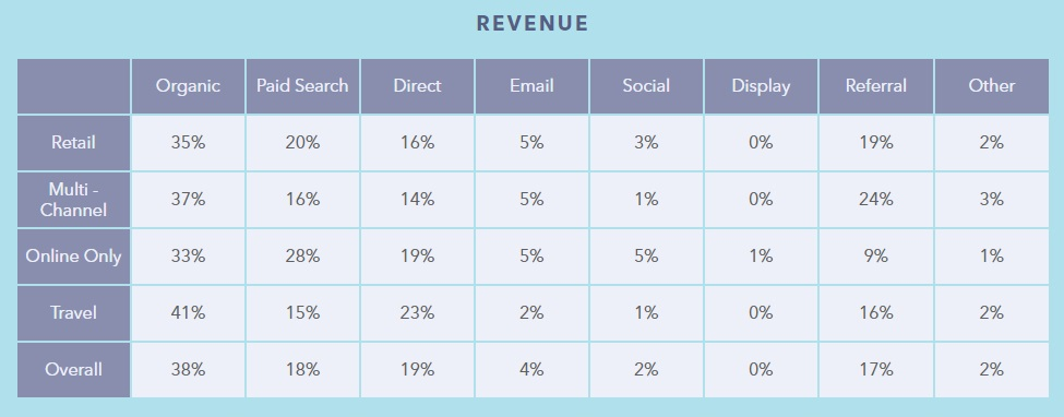 Jakie źródła ruchu generują najwyższą sprzedaż w e-commerce?