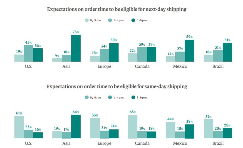 Oczekiwania dotyczące czasu dostawy tego samego dnia lub następnego