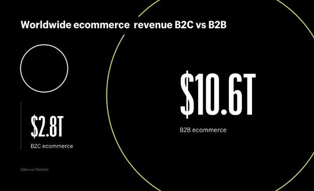 Rynek e-commerce B2B vs. B2C w 2018 roku