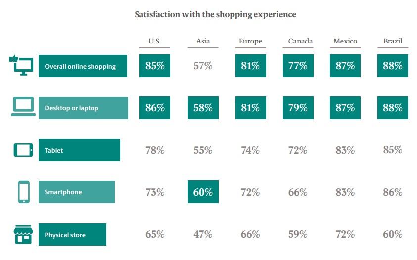 Satysfakcja z doświadczenia zakupowego ze względu na źródło korzystania lub miejsce odbioru