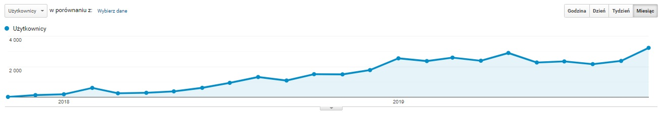 Statystyki bloga ekomersiak.pl od początku jego uruchomienia