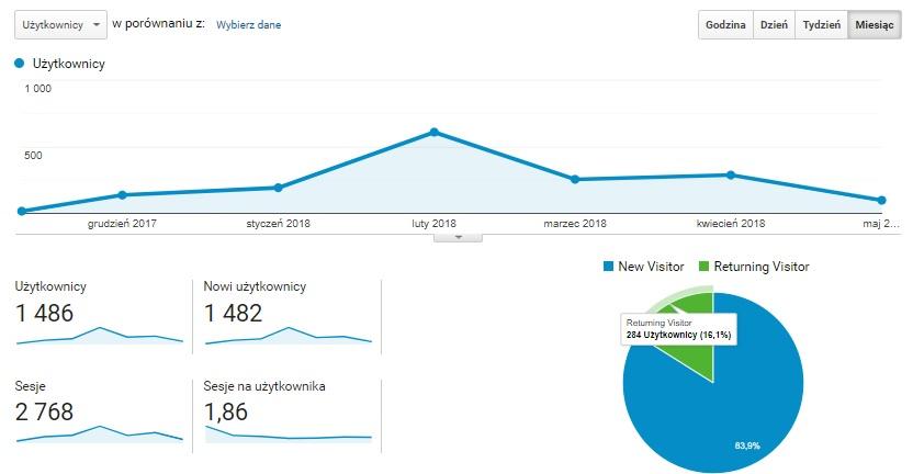 Statystyki bloga ekomersiak.pl przez pierwsze 6 miesięcy