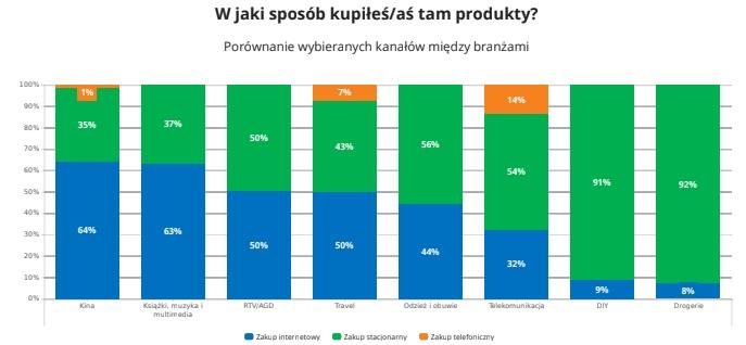 W jakim kanale sprzedaży kupiłeś produkty? - raport Omnichannel 2019