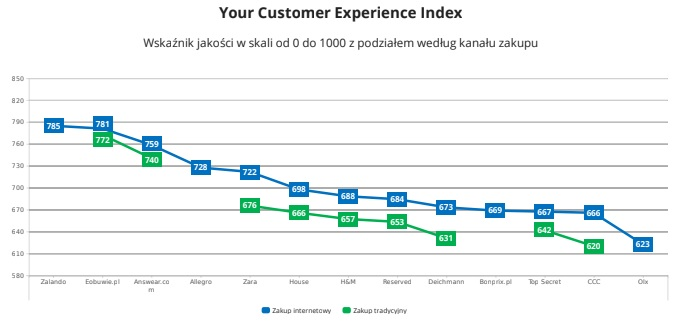 Your Customer Experience Index - raport Omnichannel 2019