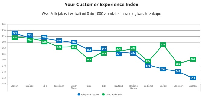 Your Customer Experience Index w drogeriach