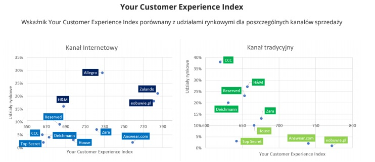 Your Customer Experience Index w rozbiciu na kanały sprzedaży - raport Omnichannel 2019