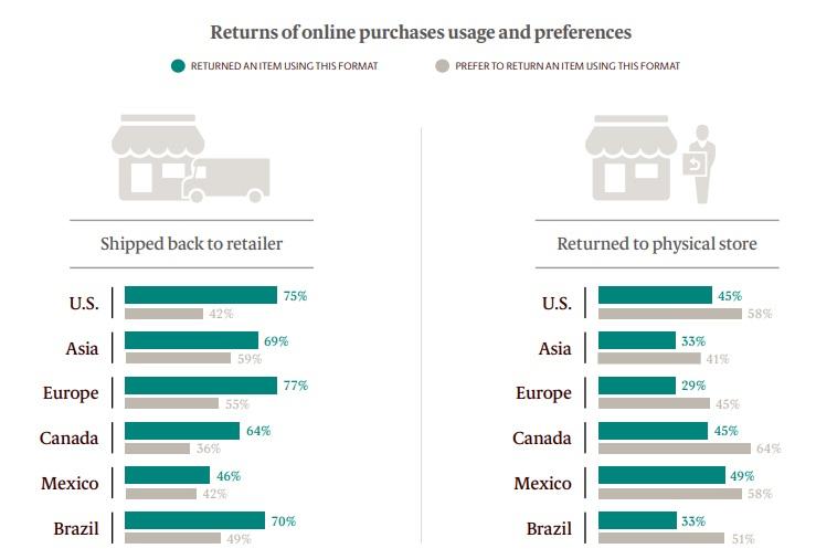 Zwroty w sklepach internetowych - sposób i preferencje klientów