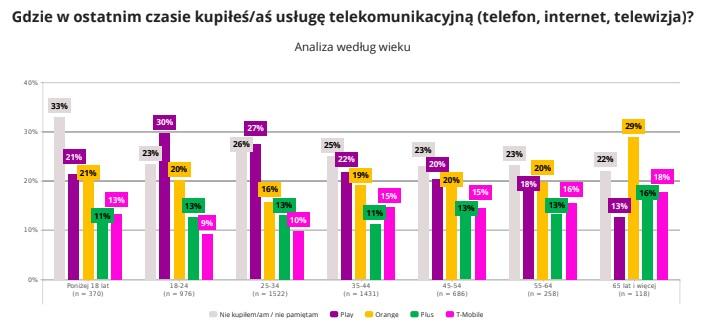 Gdzie w ostatnim czasie kupiłeś-aś usługę telekomunikacyjną (telefon, internet, telewizja) ze względu na wiek?