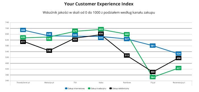 Jakość doświadczeń zakupowych klientów kupujących wyjazdy i wycieczki w biurach podróży