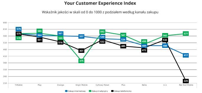 Jakość doświadczeń zakupowych (telefon, internet, telewizja)?