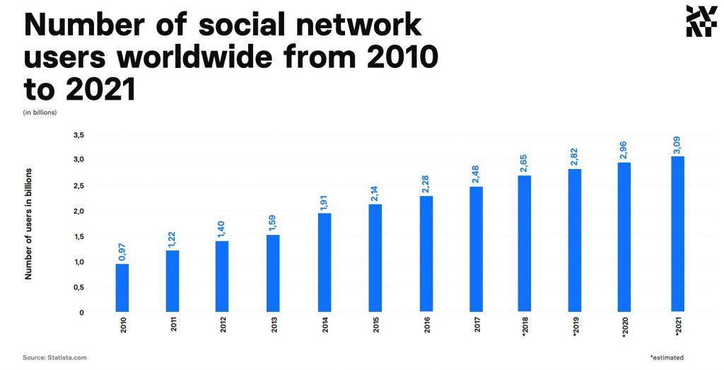 Liczba użytkowników mediów społecznościowych od 2010 do 2021 roku