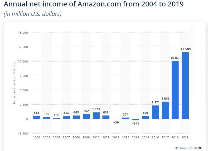 Jak wyglądały zyski Amazona w latach 2004-2019 na podstawie statista.com