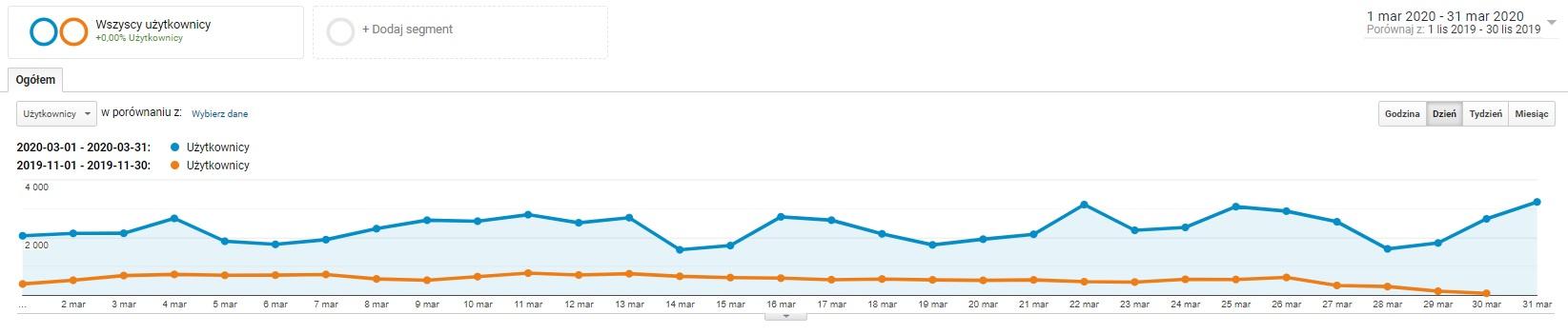 Wykres liczby użytkowników e-sklepu - porównanie listopad 2019 vs. marzec 2020