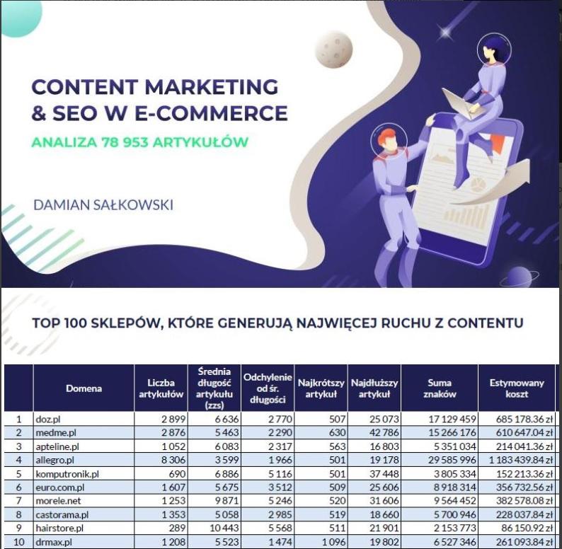 TOP 10 sklepów internetowych, które generują najwięcej ruchu z contentu