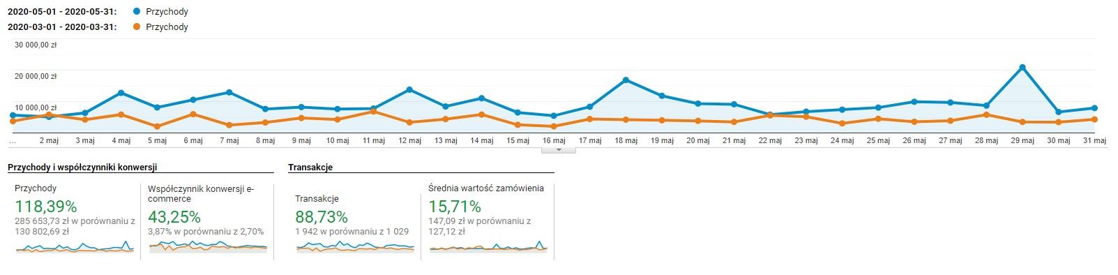 Porównanie sprzedaży w e-sklepie po miesiącach maj vs. marzec 2020