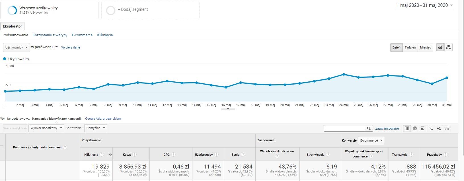 Wyniki kampanii Google Ads dla sklepu internetowego - Maj 2020