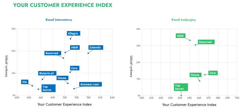 Doświadczenie zakupowe klienta w branży Ubrania - wykresy dla Online i offline