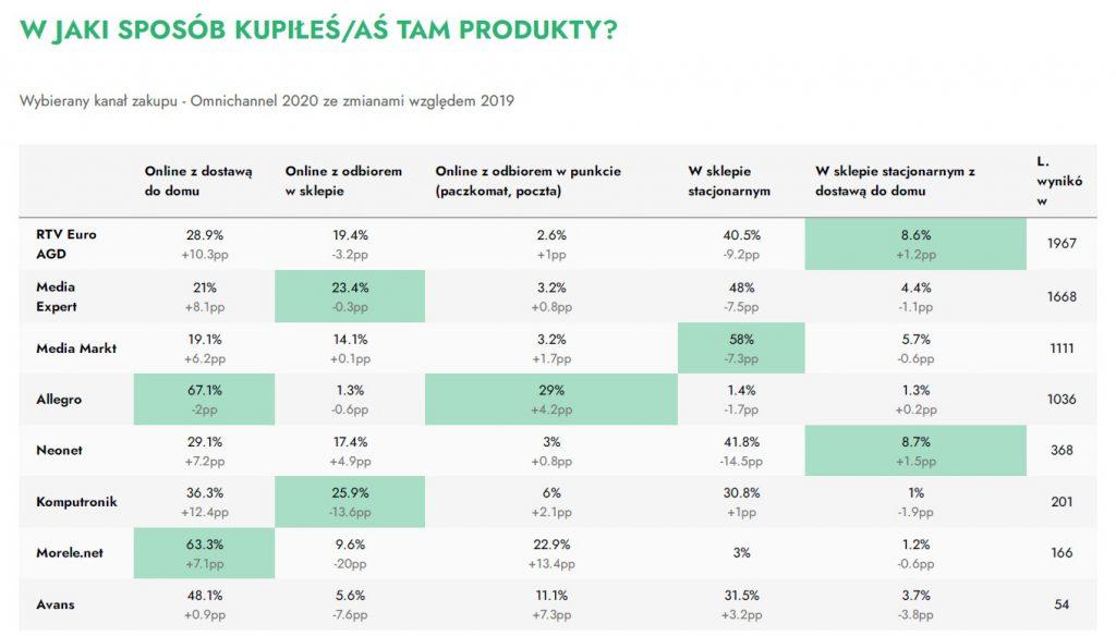 Sprzedaż online vs. sprzedaż offline w RTV AGD - różnice względem 2019 do 2020 - Omnichannel 2020