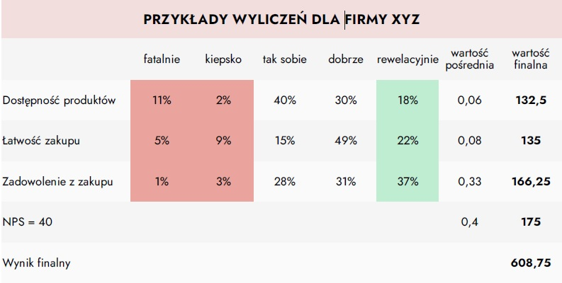 Wskaźnik Your Customer Experience Index