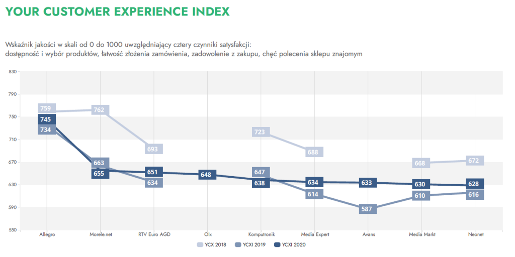 Your Customer Experience Index w branży RTV / AGD - Omnichannel 2020