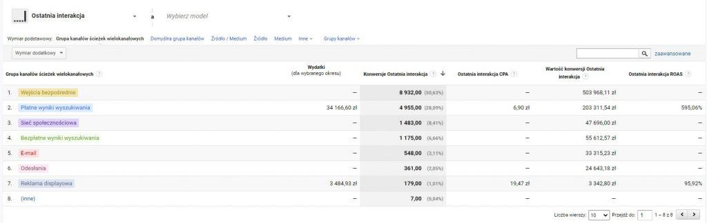 Modele atrybucji w Google Analitycs - ostatnie kliknięcie