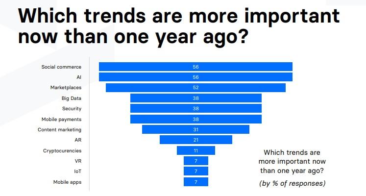 Jakie trendy e-commerce 2021 są ważniejsze niż w 2020 roku?