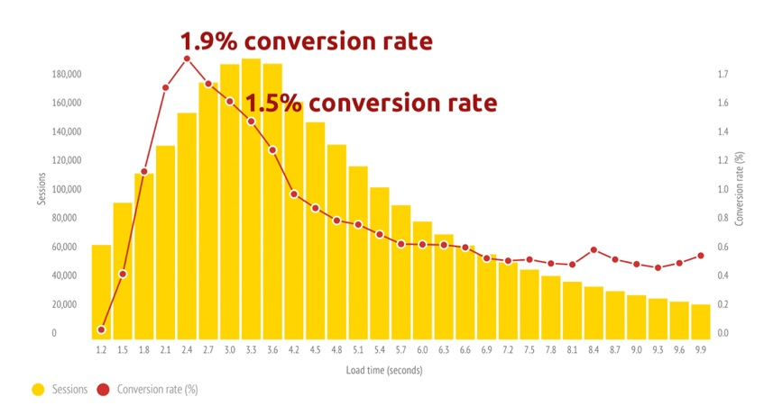 Konwersja e-commerce vs. szybkość wczytywania strony