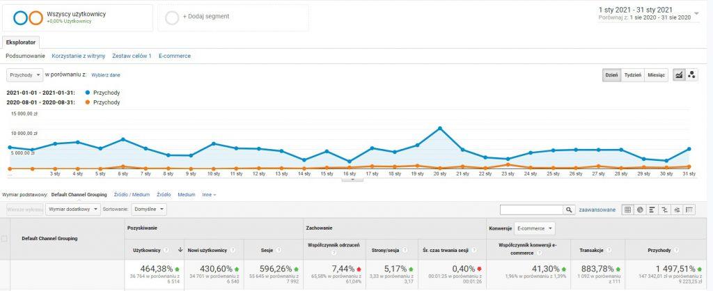 Jak zwiększyć sprzedaż w sklepie internetowym o 1500% w 6 miesięcy?