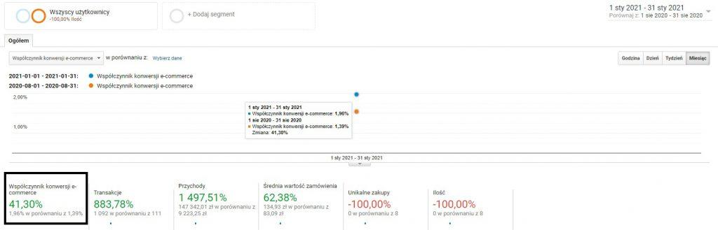 Współczynnik konwersji e-commerce - wzrost po 6 miesiącach