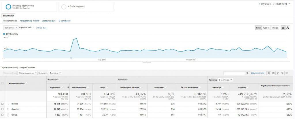 Najwyższy procent przychodów z kanału mobile w e-commerce