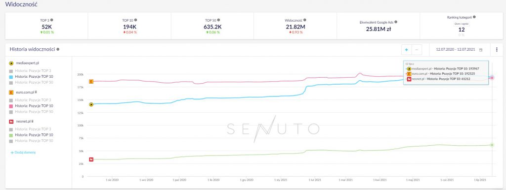 Senuto - widoczność w wyszukiwarce Google